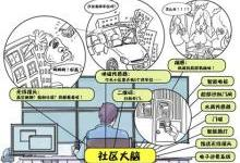 """上海""""社区大脑"""":7000个传感器遍布街道"""