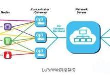 中国LoRa网络部署全面起跑