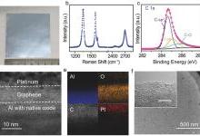石墨烯薄膜增强锂电池抗腐蚀性技术研究