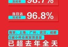"""苏宁双11战报!双11机器人""""部队""""曝光:12小时10万件"""