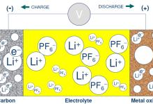 锂电工业中的多物理场仿真解决方案