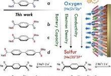 钠电池及锂硫电池最新研究进展汇总