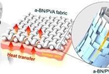 科学家们开发出一种3D打印纤维