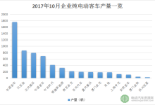 10月纯电动客车生产6568辆环比下滑