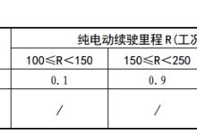 苏州新能源车补贴细则:电池技术要求明确