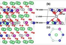 自旋电子调控锂电池正极材料技术研究