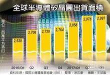 半导体硅晶圆创新高 明年Q1将大涨15%