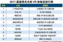 2017最新公布VR体验店排名情况VR体验店排行榜