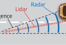 汽车LiDAR的激光器和光电探测器选用建议