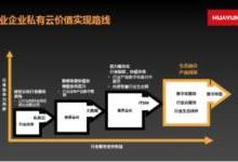 华云集团方案售前总监吴迦德:数字业务创新与企业上云最佳实践