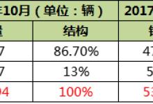 前10月累计销量超5.3万台 宇通/比亚迪/中车居前三