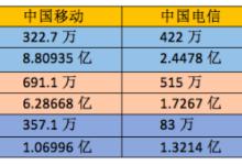 """运营商10月运营数据:移动""""双料宝座""""近在咫尺"""
