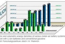 Jülich与ORNL合作研发铁-空气电池 电极积聚物可提升电池容量