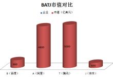 BATJ中国四巨头时代来临