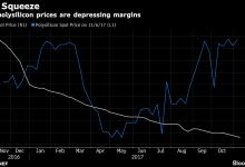 多晶硅供应意外短缺 太阳能制造商利润被压缩
