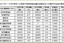 宁波:1—9月电子制造业产值增速26.69%