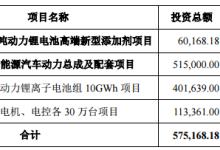 多氟多募资17亿加码动力电池及新能源车项目