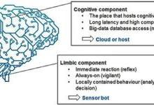 智能传感器模拟人脑解读大数据