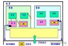 工控史上首例实现PLC、DCS、运动控制、 SCADA等联合编程的标准