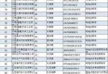中机中心:165家车企2210新能源汽车须整改