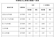 国家能源局发布1-10月份全国电力工业统计数据