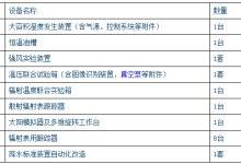中国气象局拟1162万采购2包仪器