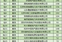 许继电气/长园/奥能/科陆等15家企业将中标国网第三批充电桩采购