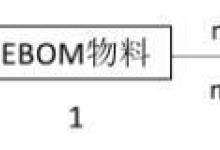 基于PLM的研发数据管理方法浅析
