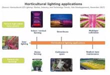 【干货】LED园艺照明产业最全分析
