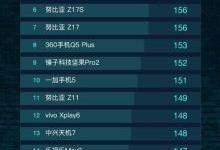 手机AI排行:华为mate 10榜首 三星掉队