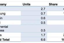 Apple WatchQ3出货量占比下滑8.6%