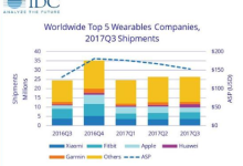 IDC:2017年Q3全球可穿戴设备总出货量2630万台