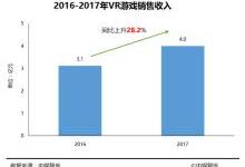 《2017年中国游戏行业发展报告》发布