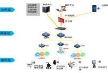 物联网、云计算、大数据、人工智能怎么区分?