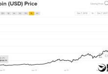 比特币首破10万元:一年涨20倍