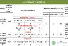 预见2018丨新能源汽车新政详解