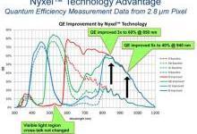 传感爆发时代,OmniVision近红外Nyxel技术应运而生