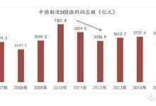 中国市场世界第一 为何仍陷超低利润区?