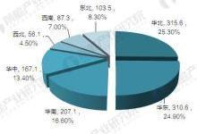 中国工业软件行业发展现状与市场前景预测