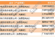 18家企业入选第二批符合行业规范名单
