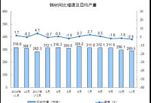 11月份规模以上工业增加值增长6.1%