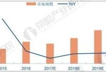 新能源汽车普及率上升 薄膜电容器市场前景可期