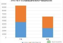 前11月新能源专用车产量超9.5万台