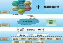 """城市排水在线监控管理系统形成""""城市排水物联网"""""""
