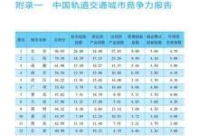 中国轨道交通城市竞争力最新排名