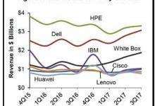 企业级服务器的需求正处于上升趋势
