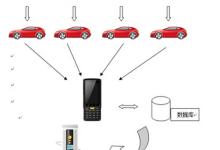 RFID车辆盘点管理系统