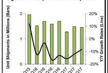 企业级服务器市场疲劳 出货量日渐下降
