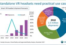 Canalys:VR一体机明年全球出货量或到达150万台
