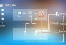 传感云提供数据安全新思路